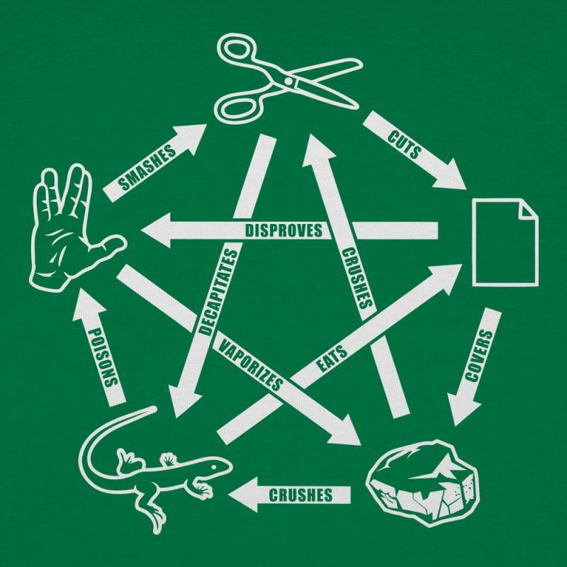 Rock Paper Scissors Spock